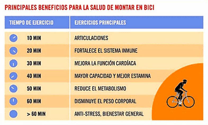 beneficios-practicar-ciclismo-
